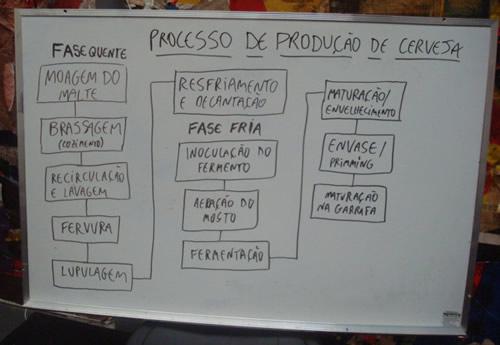 Quadro com as etapas da produção da cerveja