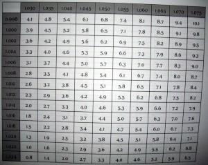 Tabela com percentual OG e FG