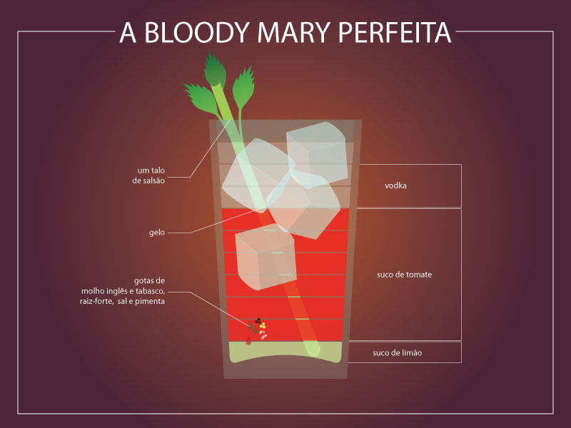 Infográfico Bloody Mary