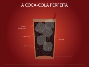 Infográfico Coca-cola