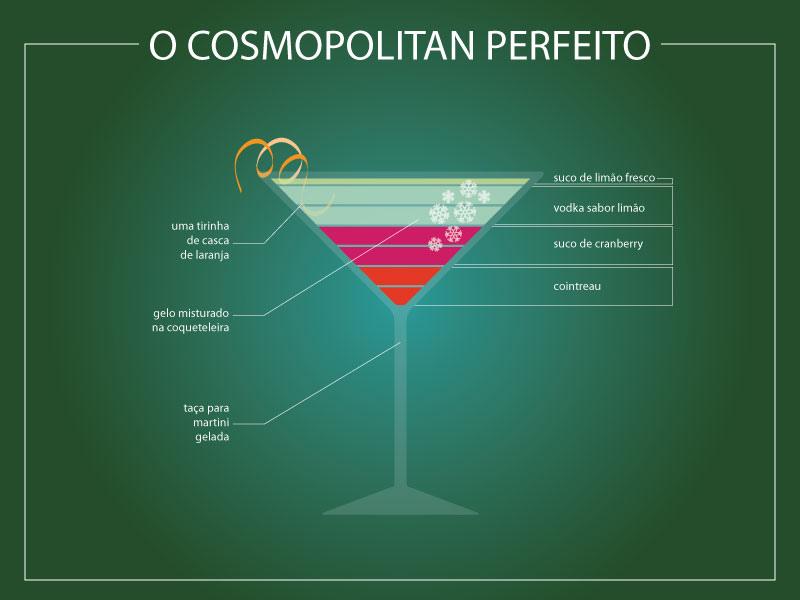 Infográfico Cosmopolitan