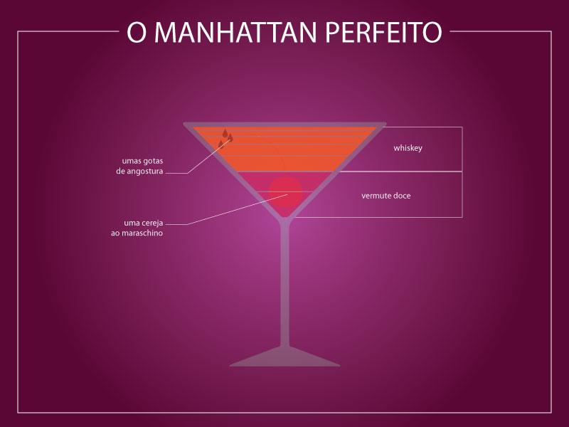 Infográfico Manhattan