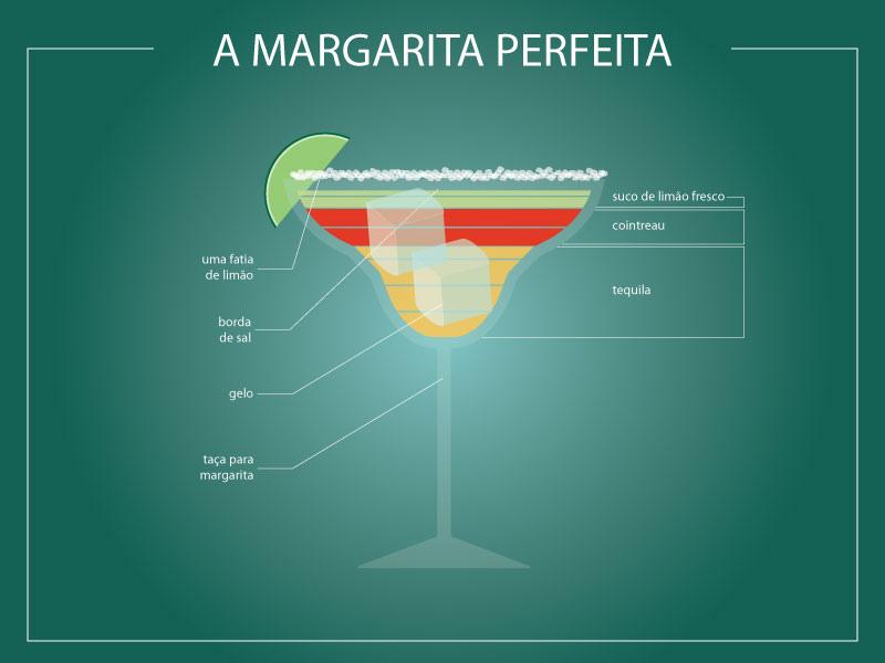 Infográfico Margarita