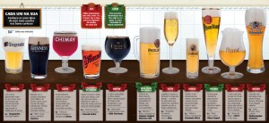 PDF com os estilos de copos de cerveja