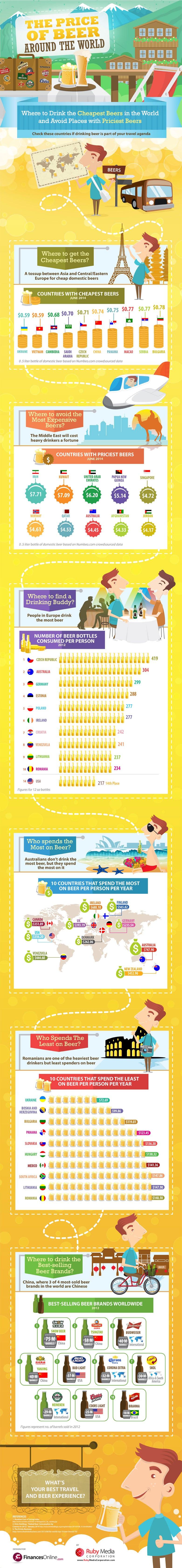Infográfico com o preço das cervejas pelo mundo