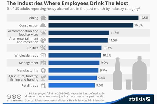 Gráfico com as profissões com mais bêbados